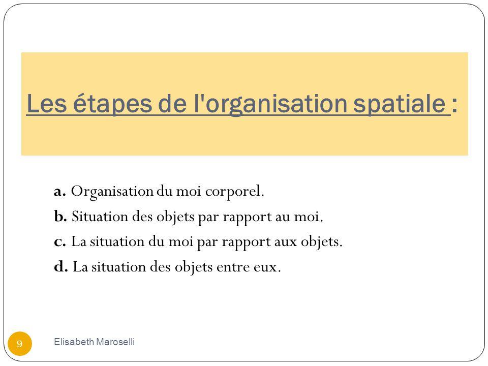 Les étapes de l'organisation spatiale : a. Organisation du moi corporel. b. Situation des objets par rapport au moi. c. La situation du moi par rappor
