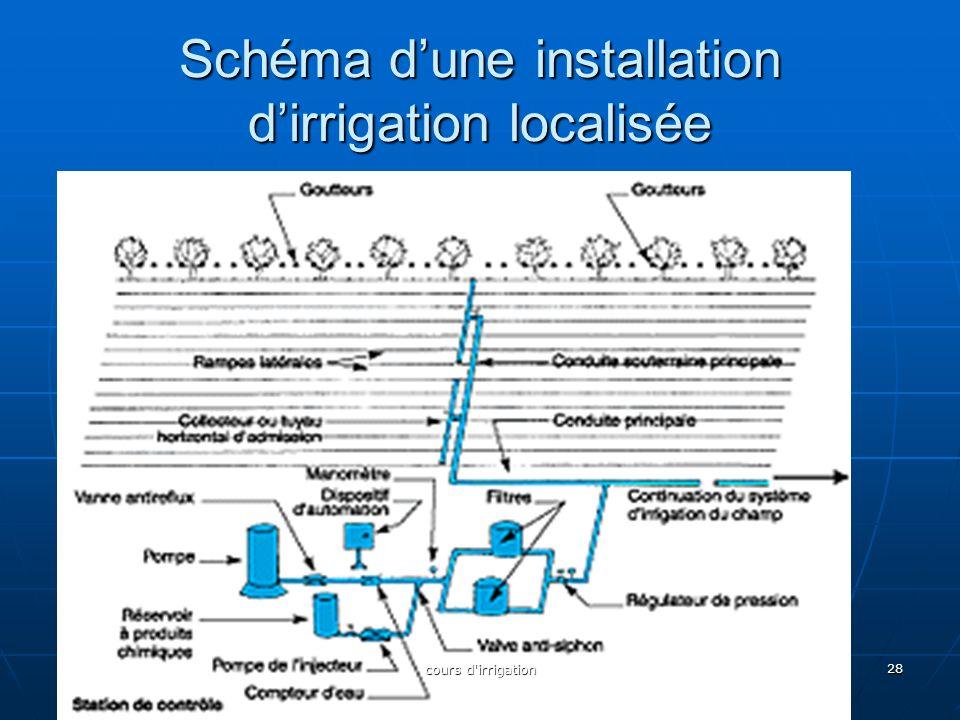 Schéma d'une installation d'irrigation localisée 28 cours d'irrigation
