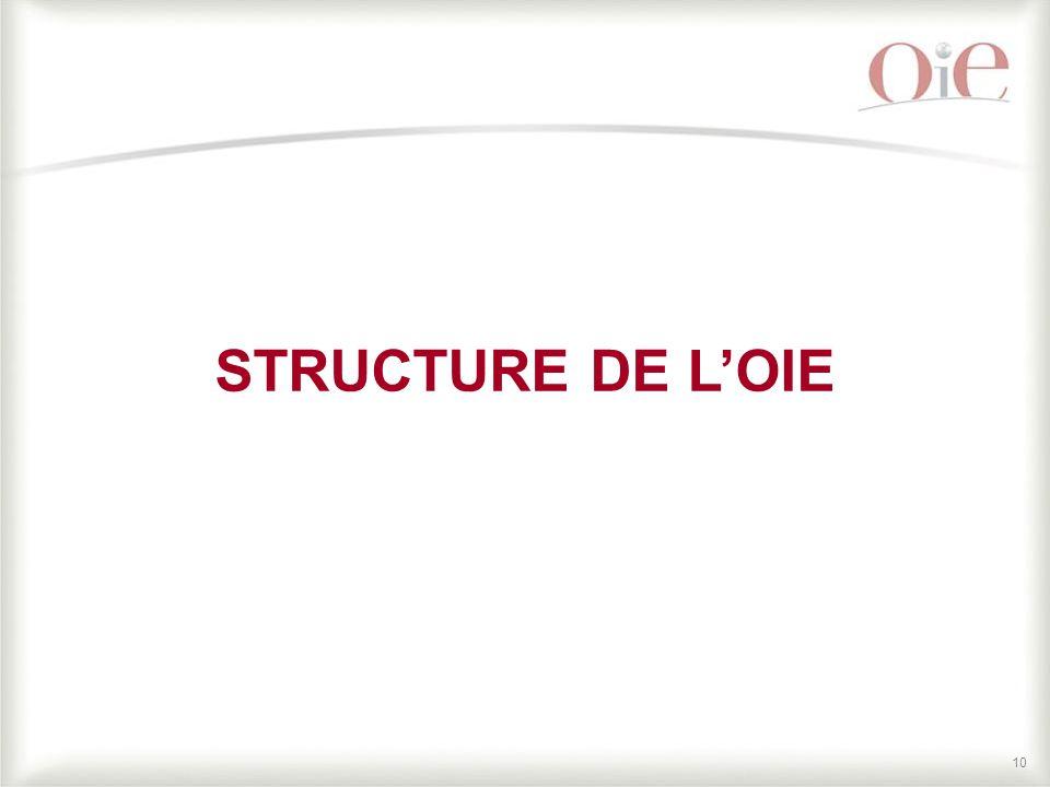 10 STRUCTURE DE L'OIE