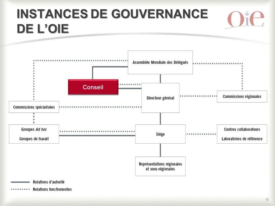 16 INSTANCES DE GOUVERNANCE DE L'OIE Conseil