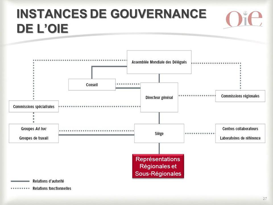 27 INSTANCES DE GOUVERNANCE DE L'OIE Représentations Régionales et Sous-Régionales