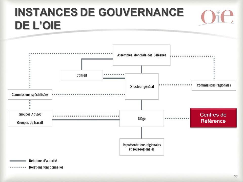 36 INSTANCES DE GOUVERNANCE DE L'OIE Centres de Référence