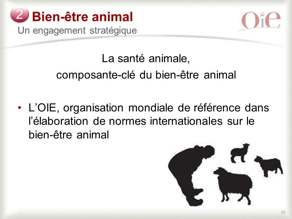 52 Bien-être animal Un engagement stratégique La santé animale, composante-clé du bien-être animal L'OIE, organisation mondiale de référence dans l'élaboration de normes internationales sur le bien-être animal 2 2
