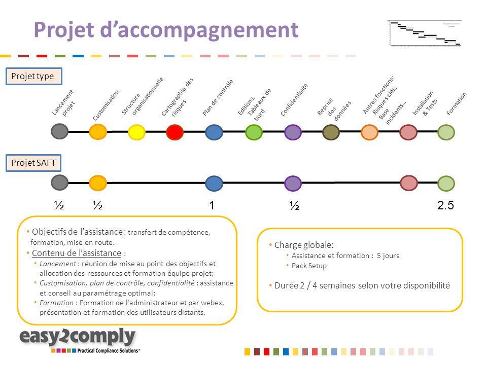 Projet d'accompagnement Charge globale: Assistance et formation : 5 jours Pack Setup Durée 2 / 4 semaines selon votre disponibilité Lancement projet C