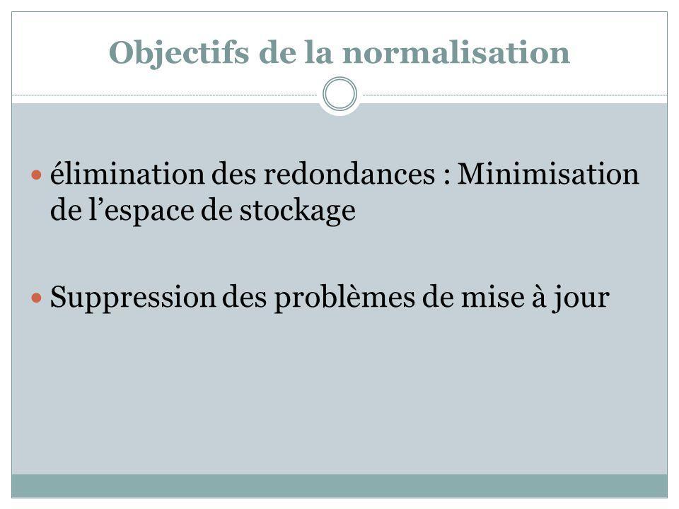 Objectifs de la normalisation élimination des redondances : Minimisation de l'espace de stockage Suppression des problèmes de mise à jour