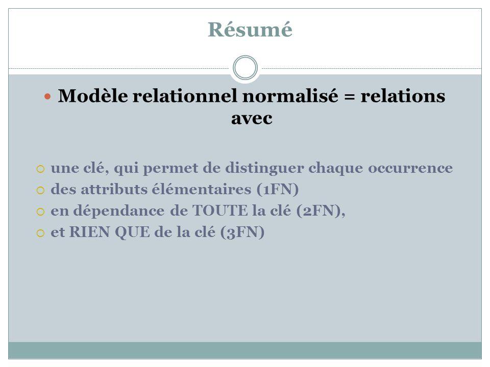 Résumé Modèle relationnel normalisé = relations avec  une clé, qui permet de distinguer chaque occurrence  des attributs élémentaires (1FN)  en dép