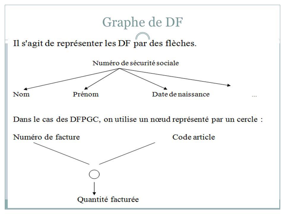 Exemple 3 PRODUITS (Refproduit, Designproduit, Numcateprod, Prixproduit) : Cette relation n est pas en troisième forme normale si l attribut Prixproduit dépend de la catégorie de produit.