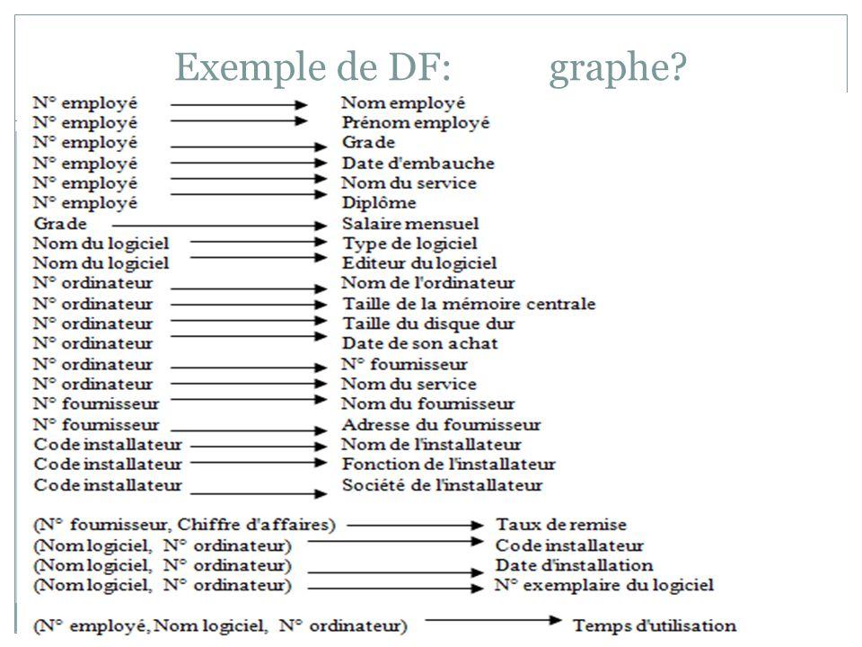 Exemple de DF: graphe?