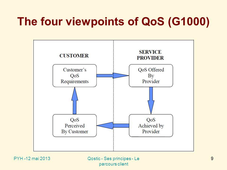 The four viewpoints of QoS (G1000) PYH -12 mai 2013Qostic - Ses principes - Le parcours client 9