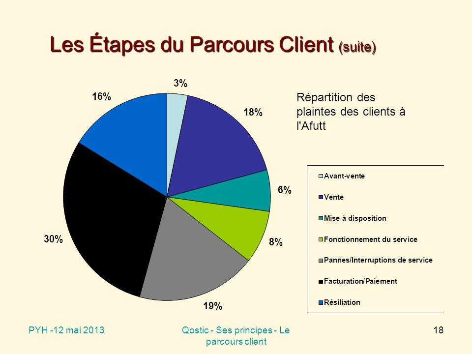 PYH -12 mai 2013Qostic - Ses principes - Le parcours client 18 Les Étapes du Parcours Client (suite) Répartition des plaintes des clients à l Afutt