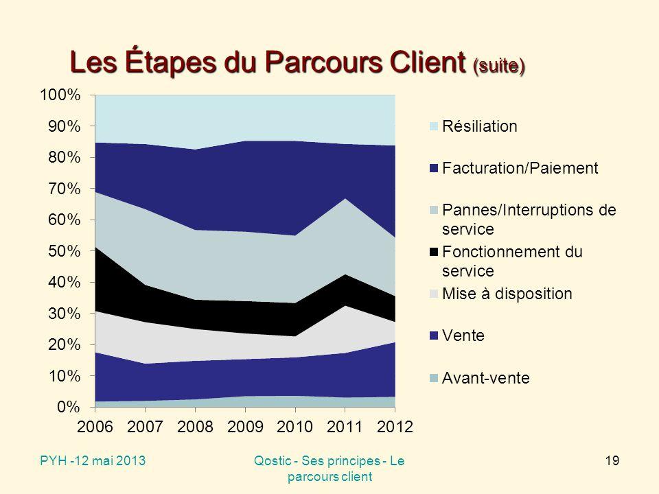 PYH -12 mai 2013Qostic - Ses principes - Le parcours client 19 Les Étapes du Parcours Client (suite)
