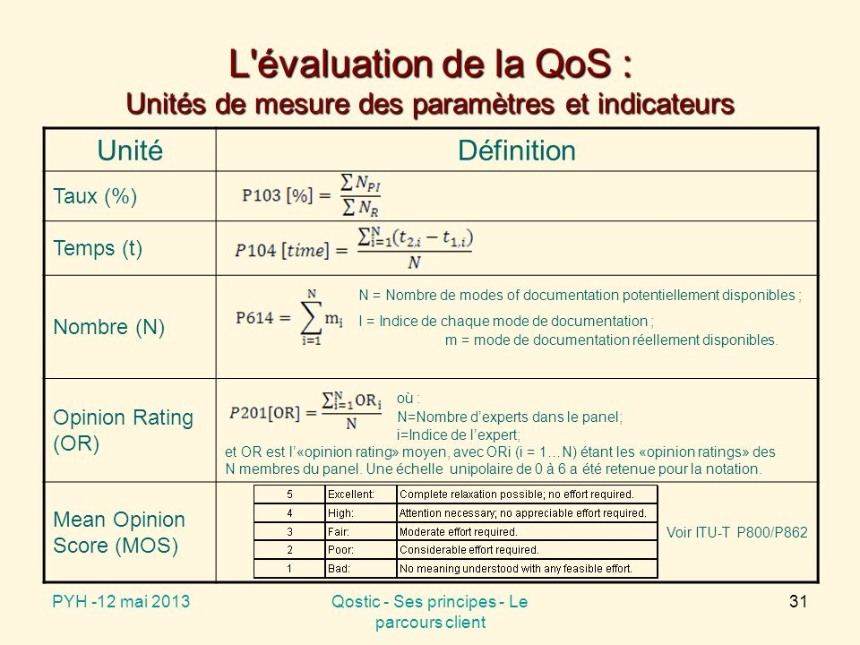 L évaluation de la QoS : Unités de mesure des paramètres et indicateurs UnitéDéfinition Taux (%) Temps (t) Nombre (N) N = Nombre de modes of documentation potentiellement disponibles ; I = Indice de chaque mode de documentation ; m = mode de documentation réellement disponibles.