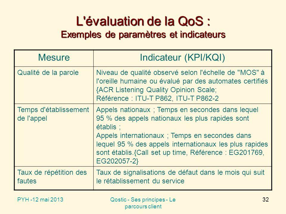 L évaluation de la QoS : Exemples de paramètres et indicateurs MesureIndicateur (KPI/KQI) Qualité de la paroleNiveau de qualité observé selon l échelle de MOS à l oreille humaine ou évalué par des automates certifiés {ACR Listening Quality Opinion Scale; Référence : ITU-T P862, ITU-T P862-2 Temps d établissement de l appel Appels nationaux ; Temps en secondes dans lequel 95 % des appels nationaux les plus rapides sont établis ; Appels internationaux ; Temps en secondes dans lequel 95 % des appels internationaux les plus rapides sont établis.{Call set up time, Référence : EG201769, EG202057-2} Taux de répétition des fautes Taux de signalisations de défaut dans le mois qui suit le rétablissement du service PYH -12 mai 2013Qostic - Ses principes - Le parcours client 32