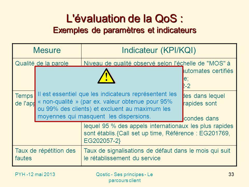 L évaluation de la QoS : Exemples de paramètres et indicateurs MesureIndicateur (KPI/KQI) Qualité de la paroleNiveau de qualité observé selon l échelle de MOS à l oreille humaine ou évalué par des automates certifiés {ACR Listening Quality Opinion Scale; Référence : ITU-T P862, ITU-T P862-2 Temps d établissement de l appel Appels nationaux ; Temps en secondes dans lequel 95 % des appels nationaux les plus rapides sont établis ; Appels internationaux ; Temps en secondes dans lequel 95 % des appels internationaux les plus rapides sont établis.{Call set up time, Référence : EG201769, EG202057-2} Taux de répétition des fautes Taux de signalisations de défaut dans le mois qui suit le rétablissement du service PYH -12 mai 2013Qostic - Ses principes - Le parcours client 33 Il est essentiel que les indicateurs représentent les « non-qualité » (par ex.