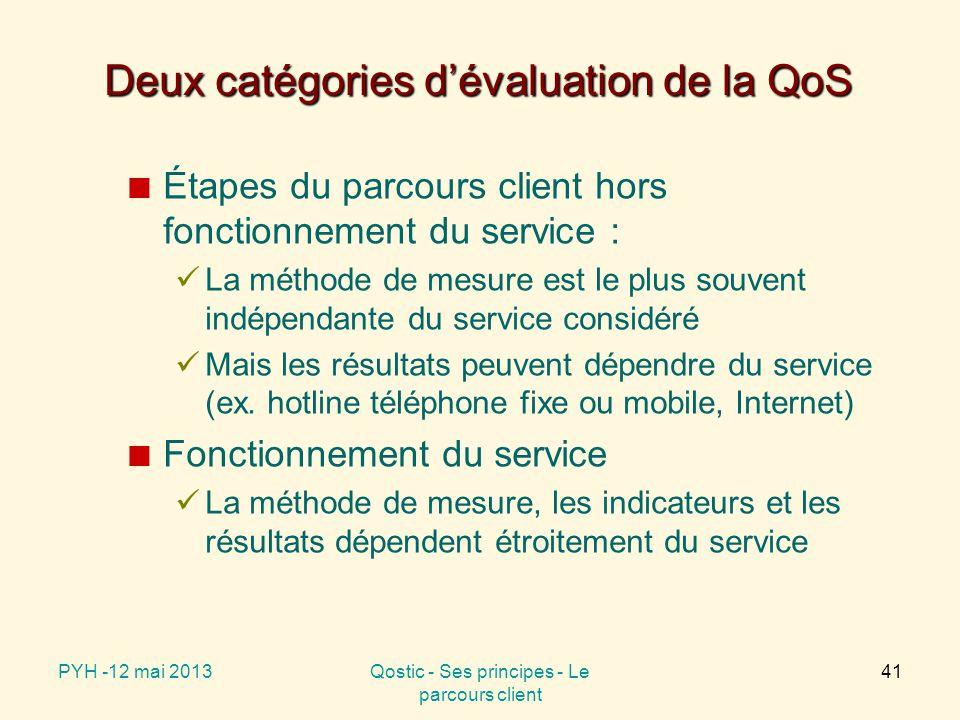 Deux catégories d'évaluation de la QoS Étapes du parcours client hors fonctionnement du service : La méthode de mesure est le plus souvent indépendante du service considéré Mais les résultats peuvent dépendre du service (ex.