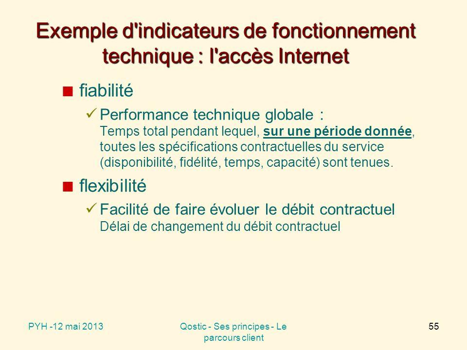 Exemple d indicateurs de fonctionnement technique : l accès Internet fiabilité Performance technique globale : Temps total pendant lequel, sur une période donnée, toutes les spécifications contractuelles du service (disponibilité, fidélité, temps, capacité) sont tenues.