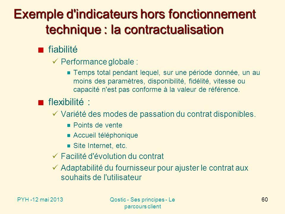 Exemple d indicateurs hors fonctionnement technique : la contractualisation fiabilité Performance globale :  Temps total pendant lequel, sur une période donnée, un au moins des paramètres, disponibilité, fidélité, vitesse ou capacité n est pas conforme à la valeur de référence.