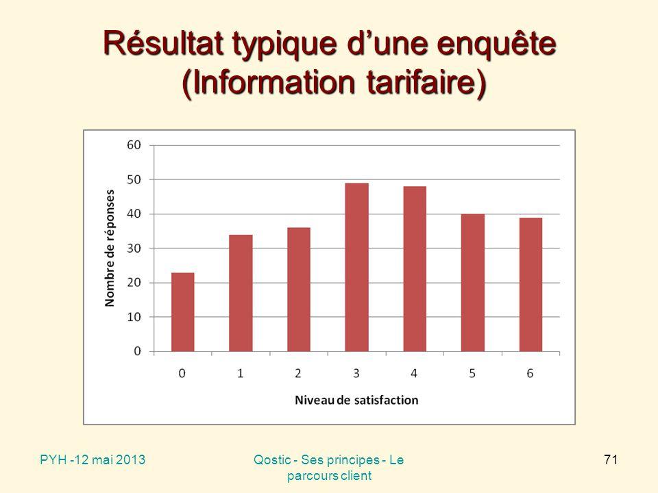 Résultat typique d'une enquête (Information tarifaire) PYH -12 mai 2013Qostic - Ses principes - Le parcours client 71