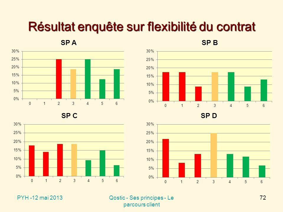 Résultat enquête sur flexibilité du contrat PYH -12 mai 2013Qostic - Ses principes - Le parcours client 72