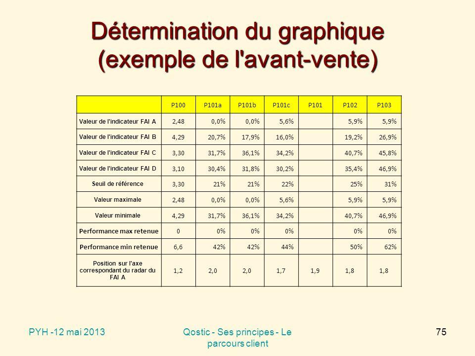 Détermination du graphique (exemple de l avant-vente) P100P101aP101bP101cP101P102P103 Valeur de l indicateur FAI A 2,480,0% 5,6%5,9% Valeur de l indicateur FAI B 4,2920,7%17,9%16,0%19,2%26,9% Valeur de l indicateur FAI C 3,3031,7%36,1%34,2%40,7%45,8% Valeur de l indicateur FAI D 3,1030,4%31,8%30,2%35,4%46,9% Seuil de référence 3,3021% 22%25%31% Valeur maximale 2,480,0% 5,6%5,9% Valeur minimale 4,2931,7%36,1%34,2%40,7%46,9% Performance max retenue00% Performance min retenue6,642% 44%50%62% Position sur l axe correspondant du radar du FAI A 1,22,0 1,71,91,8 PYH -12 mai 2013Qostic - Ses principes - Le parcours client 75