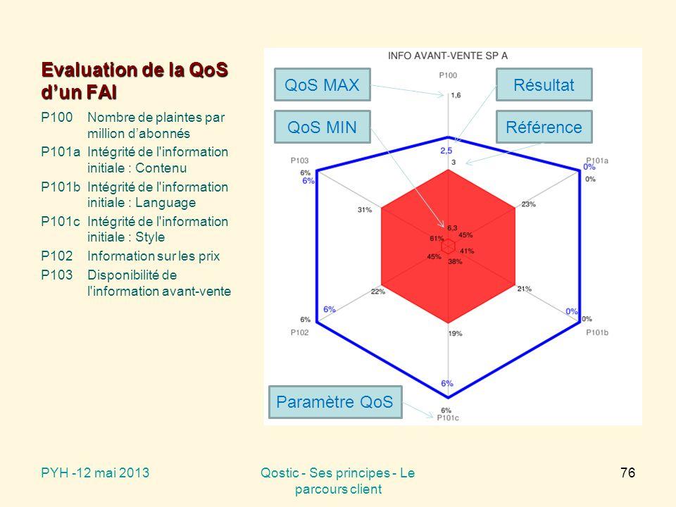 Evaluation de la QoS d'un FAI P100Nombre de plaintes par million d'abonnés P101aIntégrité de l information initiale : Contenu P101bIntégrité de l information initiale : Language P101cIntégrité de l information initiale : Style P102Information sur les prix P103Disponibilité de l information avant-vente PYH -12 mai 2013Qostic - Ses principes - Le parcours client 76 QoS MAX QoS MINRéférence Résultat Paramètre QoS