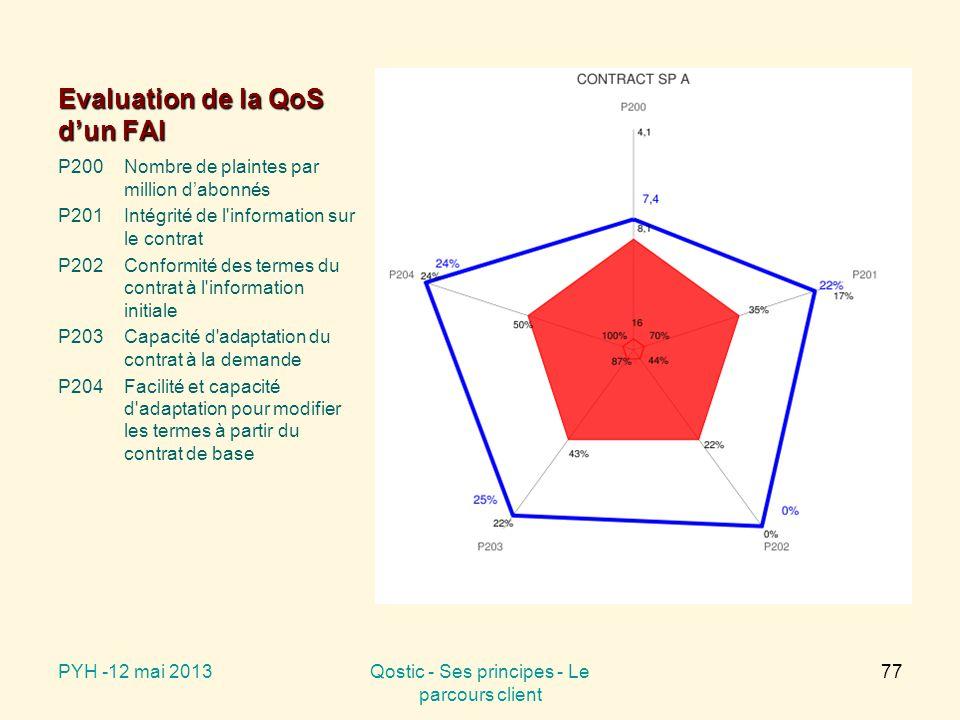Evaluation de la QoS d'un FAI P200Nombre de plaintes par million d'abonnés P201Intégrité de l information sur le contrat P202Conformité des termes du contrat à l information initiale P203Capacité d adaptation du contrat à la demande P204Facilité et capacité d adaptation pour modifier les termes à partir du contrat de base PYH -12 mai 2013Qostic - Ses principes - Le parcours client 77