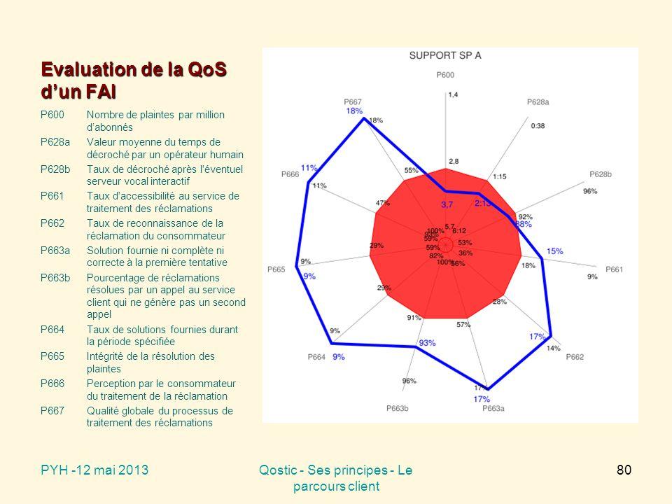 Evaluation de la QoS d'un FAI P600Nombre de plaintes par million d'abonnés P628aValeur moyenne du temps de décroché par un opérateur humain P628bTaux de décroché après l éventuel serveur vocal interactif P661Taux d accessibilité au service de traitement des réclamations P662 Taux de reconnaissance de la réclamation du consommateur P663aSolution fournie ni complète ni correcte à la première tentative P663bPourcentage de réclamations résolues par un appel au service client qui ne génère pas un second appel P664Taux de solutions fournies durant la période spécifiée P665 Intégrité de la résolution des plaintes P666 Perception par le consommateur du traitement de la réclamation P667 Qualité globale du processus de traitement des réclamations PYH -12 mai 2013Qostic - Ses principes - Le parcours client 80