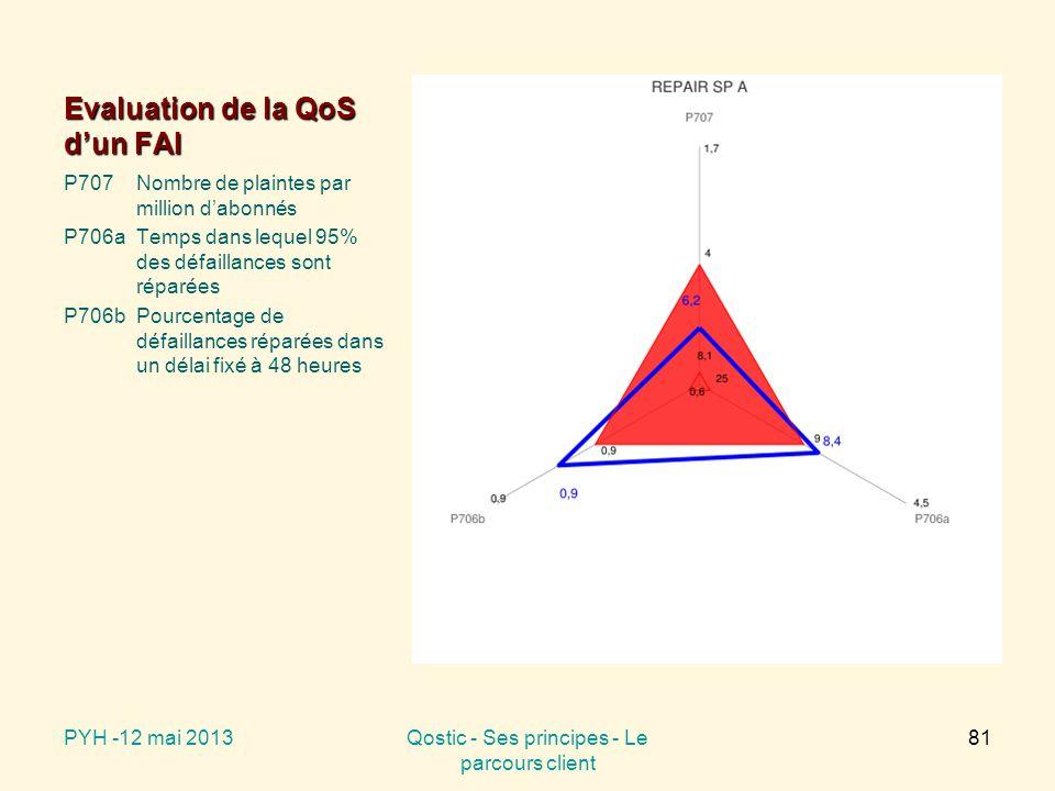Evaluation de la QoS d'un FAI P707Nombre de plaintes par million d'abonnés P706aTemps dans lequel 95% des défaillances sont réparées P706bPourcentage de défaillances réparées dans un délai fixé à 48 heures PYH -12 mai 2013Qostic - Ses principes - Le parcours client 81