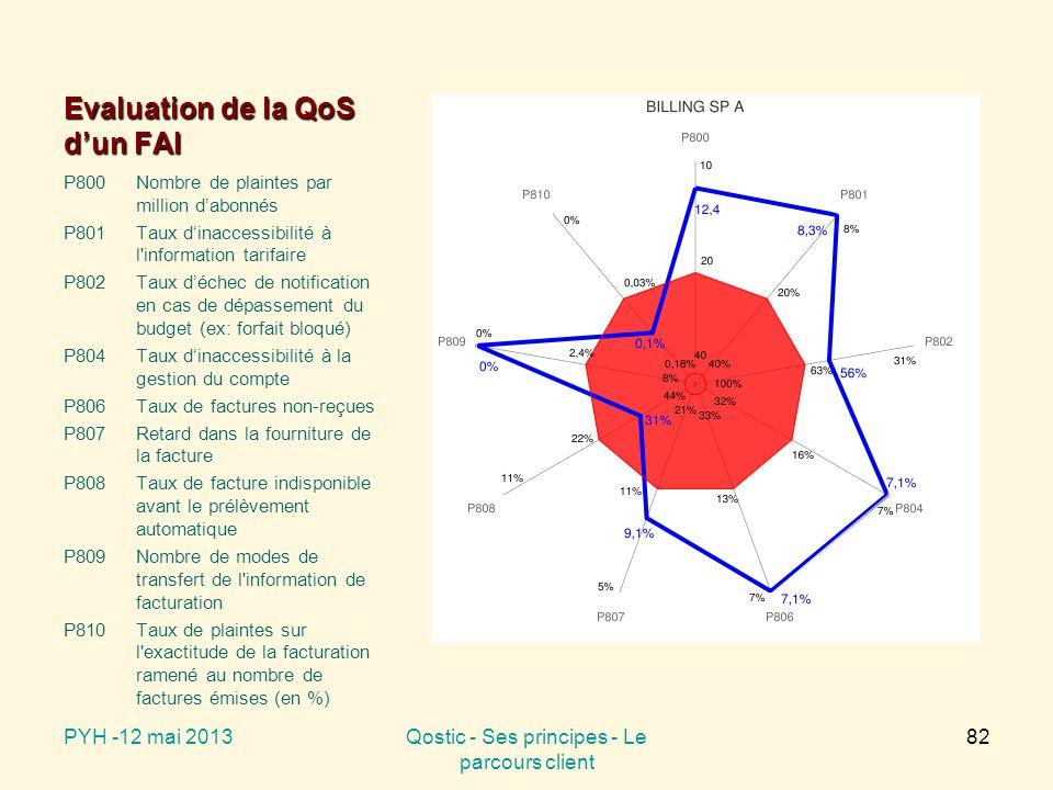 Evaluation de la QoS d'un FAI P800Nombre de plaintes par million d'abonnés P801Taux d'inaccessibilité à l information tarifaire P802Taux d'échec de notification en cas de dépassement du budget (ex: forfait bloqué) P804Taux d'inaccessibilité à la gestion du compte P806Taux de factures non-reçues P807Retard dans la fourniture de la facture P808Taux de facture indisponible avant le prélèvement automatique P809Nombre de modes de transfert de l information de facturation P810 Taux de plaintes sur l exactitude de la facturation ramené au nombre de factures émises (en %) PYH -12 mai 2013Qostic - Ses principes - Le parcours client 82