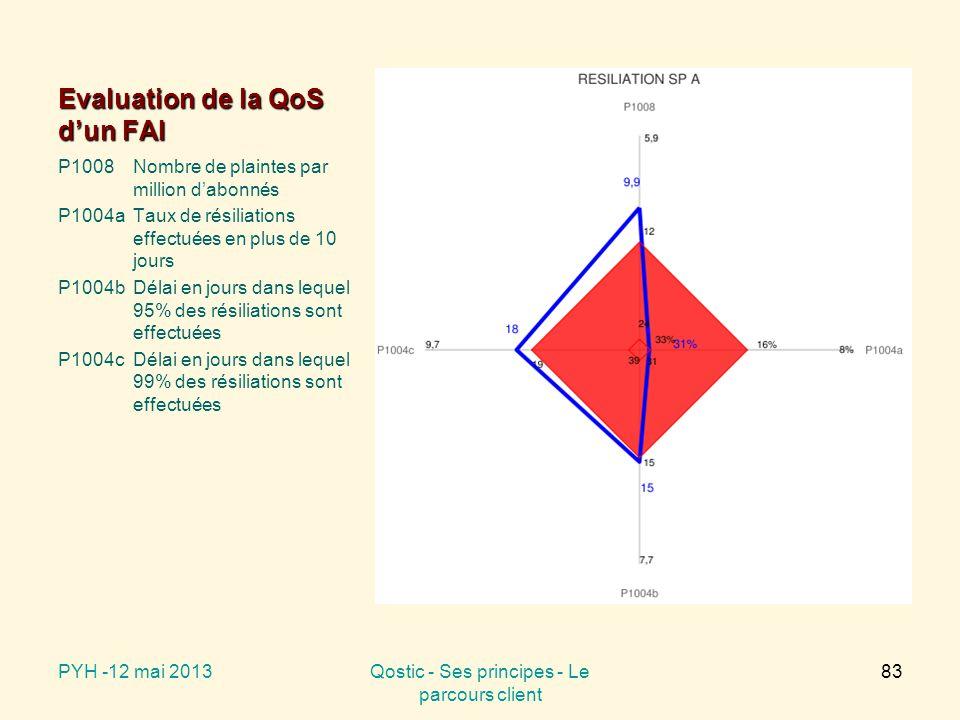 Evaluation de la QoS d'un FAI P1008Nombre de plaintes par million d'abonnés P1004aTaux de résiliations effectuées en plus de 10 jours P1004bDélai en jours dans lequel 95% des résiliations sont effectuées P1004cDélai en jours dans lequel 99% des résiliations sont effectuées PYH -12 mai 2013Qostic - Ses principes - Le parcours client 83