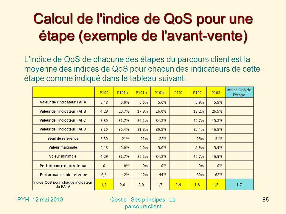 Calcul de l indice de QoS pour une étape (exemple de l avant-vente) P100P101aP101bP101cP101P102P103 Indice QoS de l étape Valeur de l indicateur FAI A 2,480,0% 5,6%5,9% Valeur de l indicateur FAI B 4,2920,7%17,9%16,0%19,2%26,9% Valeur de l indicateur FAI C 3,3031,7%36,1%34,2%40,7%45,8% Valeur de l indicateur FAI D 3,1030,4%31,8%30,2%35,4%46,9% Seuil de référence 3,3021% 22%25%31% Valeur maximale 2,480,0% 5,6%5,9% Valeur minimale 4,2931,7%36,1%34,2%40,7%46,9% Performance max retenue00% Performance min retenue6,642% 44%50%62% Indice QoS pour chaque indicateur du FAI A 1,22,0 1,71,91,8 1,7 PYH -12 mai 2013Qostic - Ses principes - Le parcours client 85 L indice de QoS de chacune des étapes du parcours client est la moyenne des indices de QoS pour chacun des indicateurs de cette étape comme indiqué dans le tableau suivant.