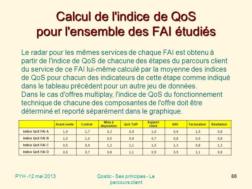 Calcul de l indice de QoS pour l ensemble des FAI étudiés Avant-venteContrat Mise à disposition QoS ToIP Support client SAVFacturationRésiliation Indice QoS FAI A 1,91,70,20,91,60,91,50,8 Indice QoS FAI B 1,0 0,50,90,70,80,60,8 Indice QoS FAI C 0,50,91,21,11,01,30,81,3 Indice QoS FAI D 0,60,70,81,10,9 1,10,8 PYH -12 mai 2013Qostic - Ses principes - Le parcours client 86 Le radar pour les mêmes services de chaque FAI est obtenu à partir de l indice de QoS de chacune des étapes du parcours client du service de ce FAI lui-même calculé par la moyenne des indices de QoS pour chacun des indicateurs de cette étape comme indiqué dans le tableau précédent pour un autre jeu de données.