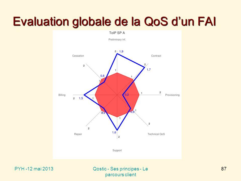 Evaluation globale de la QoS d'un FAI PYH -12 mai 2013Qostic - Ses principes - Le parcours client 87