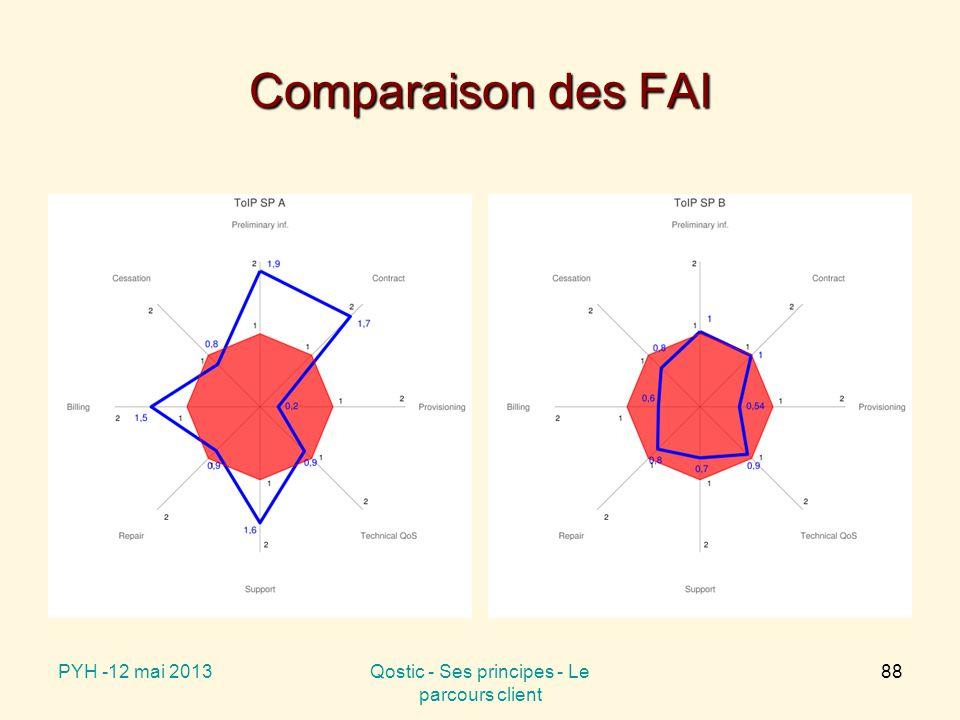 Comparaison des FAI PYH -12 mai 2013Qostic - Ses principes - Le parcours client 88