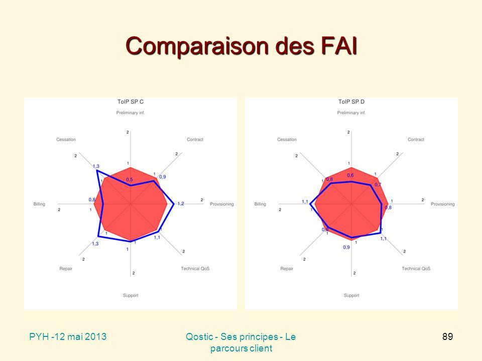 Comparaison des FAI PYH -12 mai 2013Qostic - Ses principes - Le parcours client 89