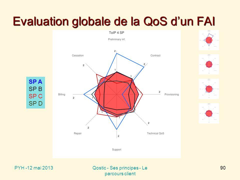 Evaluation globale de la QoS d'un FAI PYH -12 mai 2013Qostic - Ses principes - Le parcours client 90 SP A SP B SP C SP D