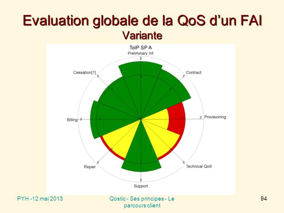 Evaluation globale de la QoS d'un FAI Variante PYH -12 mai 2013Qostic - Ses principes - Le parcours client 94
