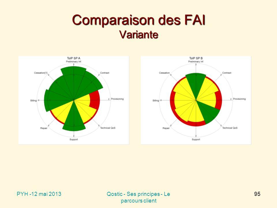 Comparaison des FAI Variante PYH -12 mai 2013Qostic - Ses principes - Le parcours client 95