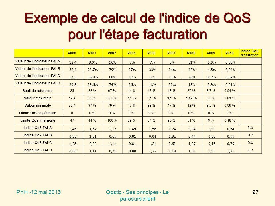 Exemple de calcul de l indice de QoS pour l étape facturation P800P801P802P804P806P807P808P809P810 Indice QoS facturation Valeur de l indicateur FAI A 12,48,3%56%7% 9%31%0,0%0,09% Valeur de l indicateur FAI B 32,421,7%79%17%33%14%42%4,5%0,04% Valeur de l indicateur FAI C 17,336,8%60%17%14%17%20%8,2%0,07% Valeur de l indicateur FAI D 30,819,6%74%16%13%10%13%1,9%0,01% Seuil de reference2322 %67 %14 %17 %13 %27 %3,7 %0,04 % Valeur maximale12,48,3 %55,6 %7,1 % 9,1 %13,2 %0,0 %0,01 % Valeur minimale32,437 %79 %17 %33 %17 %42 %8,2 %0,09 % Limite QoS supérieure00 % Limite QoS inférieure4744 %100 %29 %34 %25 %54 %9 %0,18 % Indice QoS FAI A 1,461,621,171,491,581,240,842,000,64 1,3 Indice QoS FAI B 0,591,010,650,810,040,810,440,900,99 0,7 Indice QoS FAI C 1,250,331,110,811,210,611,270,160,79 0,8 Indice QoS FAI D 0,661,110,790,881,221,181,511,531,81 1,2 PYH -12 mai 2013Qostic - Ses principes - Le parcours client 97