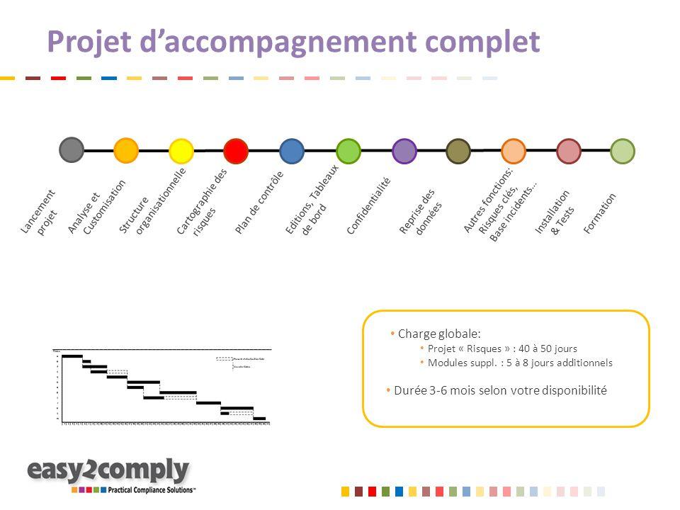 Projet d'accompagnement complet Charge globale: Projet « Risques » : 40 à 50 jours Modules suppl. : 5 à 8 jours additionnels Durée 3-6 mois selon votr