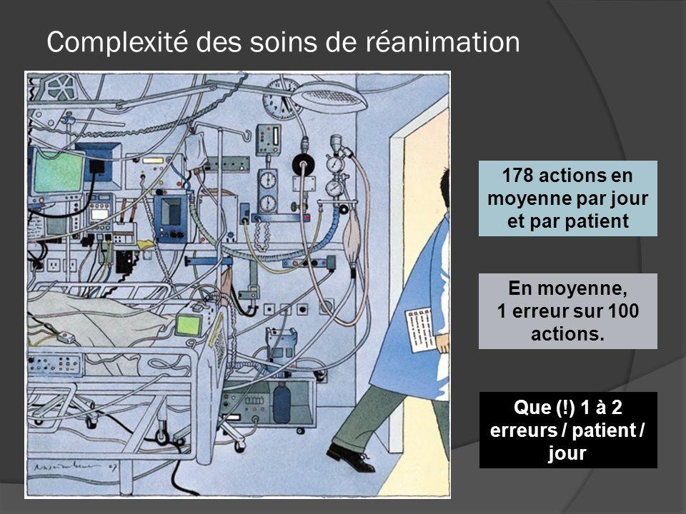 Complexité des soins de réanimation 178 actions en moyenne par jour et par patient En moyenne, 1 erreur sur 100 actions.