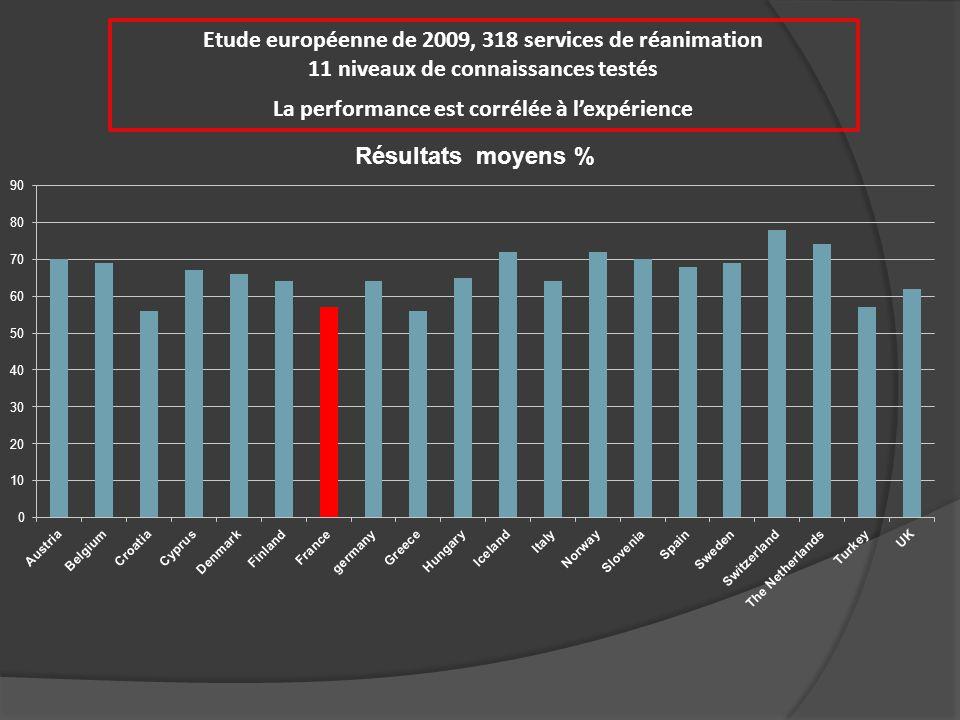 Etude européenne de 2009, 318 services de réanimation 11 niveaux de connaissances testés La performance est corrélée à l'expérience