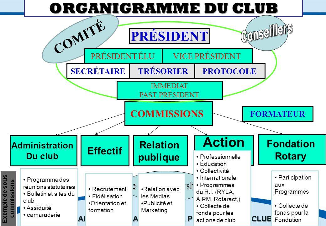 SEMINAIRE DE FORMATION SUR LE SECRETAIRE DU CLUB Revue Le Rotarien : communiquer tout au long de l'année les admissions, radiations ainsi que les changements d'adresse des abonnés.