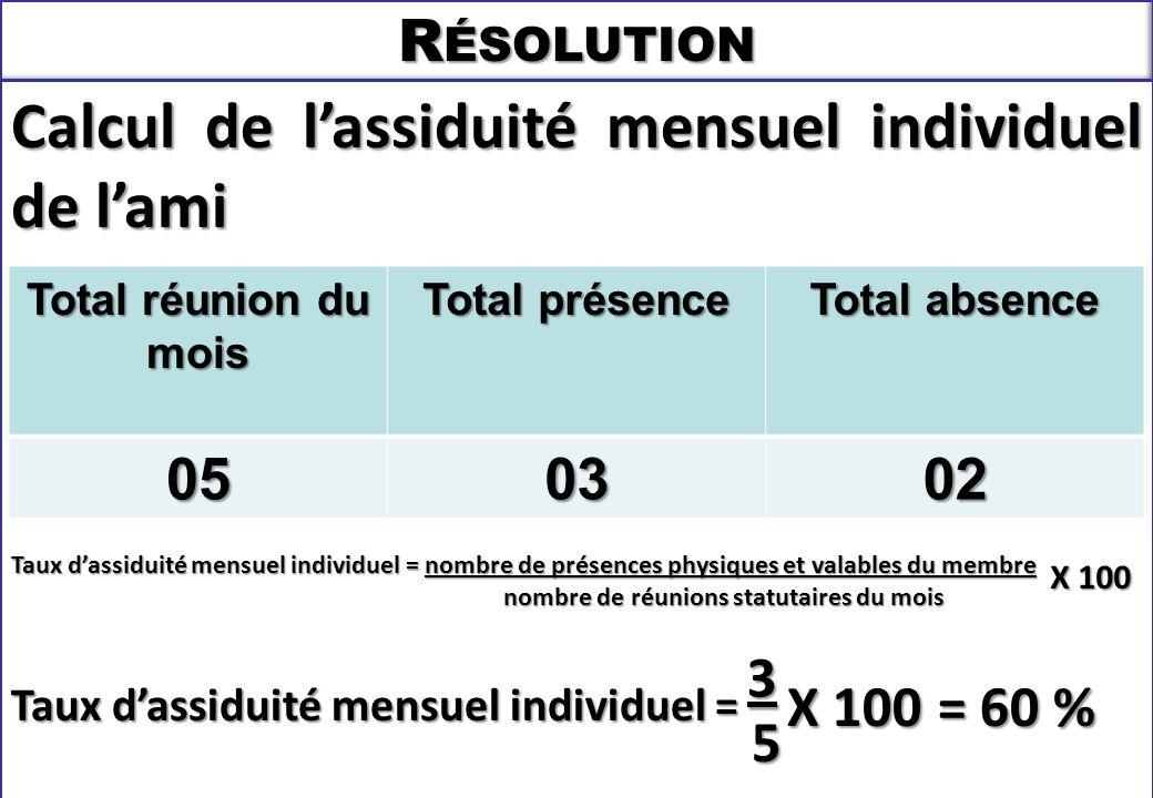 SEMINAIRE DE FORMATION SUR LE SECRETAIRE DU CLUB R ÉSOLUTION Calcul de l'assiduité mensuel individuel de l'ami Taux d'assiduité mensuel individuel = nombre de présences physiques et valables du membre nombre de réunions statutaires du mois nombre de réunions statutaires du mois Taux d'assiduité mensuel individuel = X 100 Total réunion du mois Total présence Total absence 050302 X 100 = 60 % 5 3