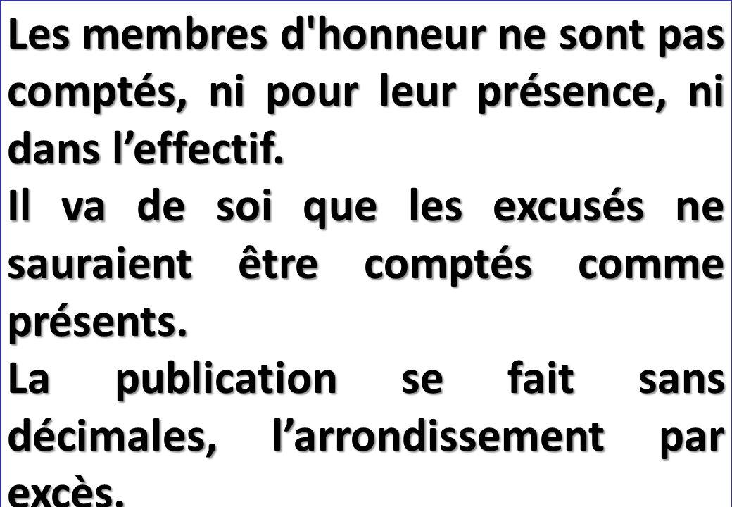 SEMINAIRE DE FORMATION SUR LE SECRETAIRE DU CLUB Les membres d honneur ne sont pas comptés, ni pour leur présence, ni dans l'effectif.