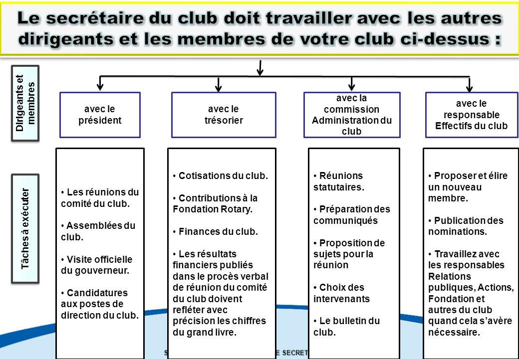 SEMINAIRE DE FORMATION SUR LE SECRETAIRE DU CLUB Les réunions du comité du club.