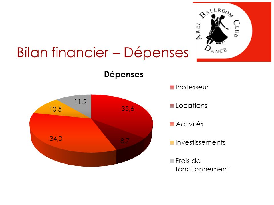 Bilan financier – Dépenses