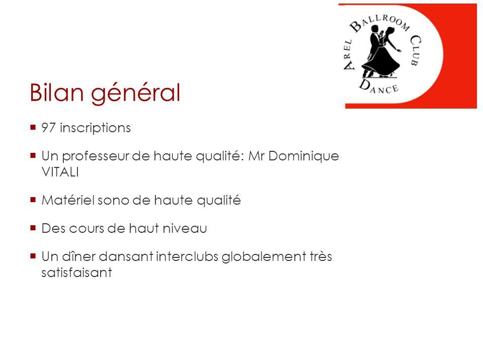 Bilan général  97 inscriptions  Un professeur de haute qualité: Mr Dominique VITALI  Matériel sono de haute qualité  Des cours de haut niveau  Un dîner dansant interclubs globalement très satisfaisant