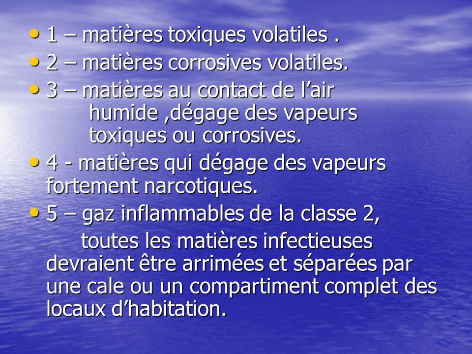 1 – matières toxiques volatiles. 1 – matières toxiques volatiles. 2 – matières corrosives volatiles. 2 – matières corrosives volatiles. 3 – matières a
