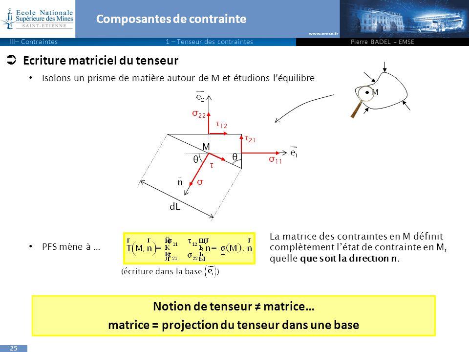 25 Composantes de contrainte  Ecriture matriciel du tenseur Isolons un prisme de matière autour de M et étudions l'équilibre PFS mène à … Pierre BADEL - EMSE M La matrice des contraintes en M définit complètement l'état de contrainte en M, quelle que soit la direction n.
